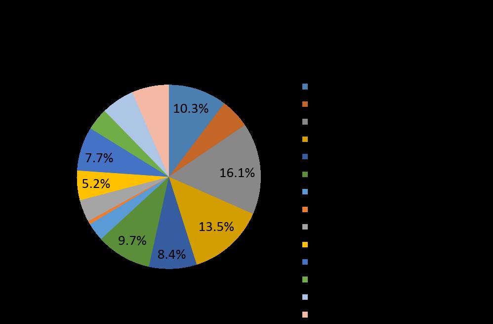 インプラント費用のグラフ